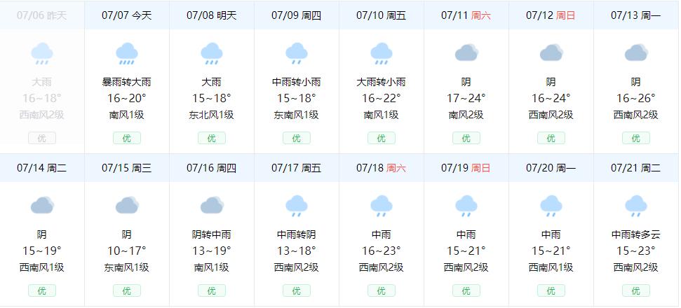黄山风景区15天天气详情