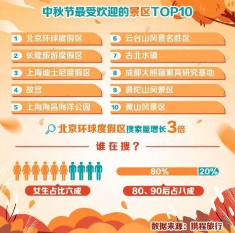黄山风景区入选中秋节最受欢迎的十大景区