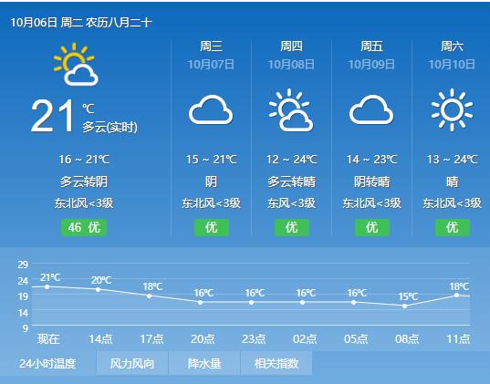 黄山天气预报20201006